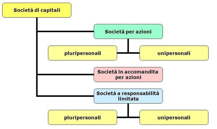 forme società di capitali