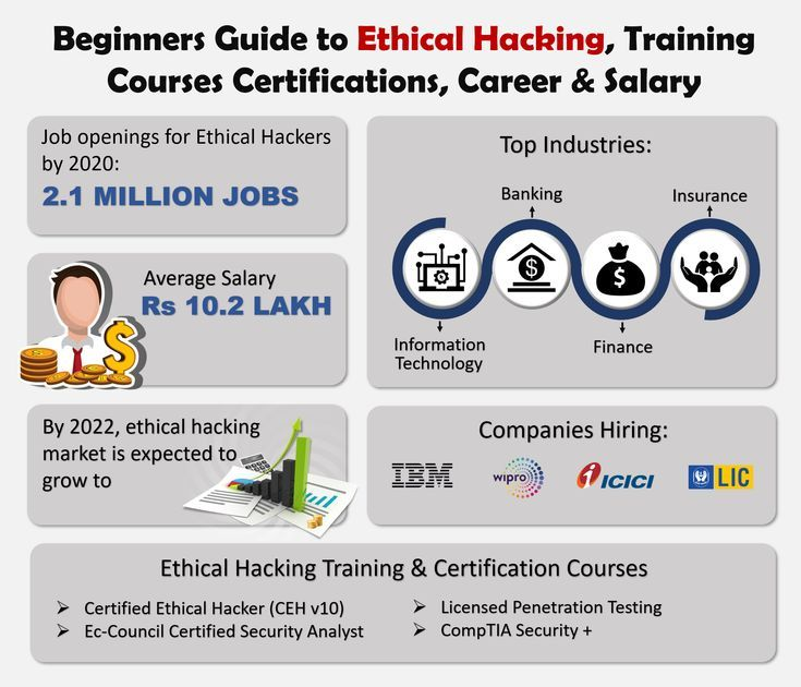 Superbeginners Guide To Ethical Hacking Training Courses Certification Career Salary Https Ift Tt 2oi1xrf Chromebook Banks Cambridge