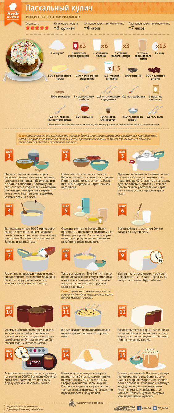 Как приготовить пасхальный кулич | Рецепты в инфографике | Кухня | Аргументы и Факты: