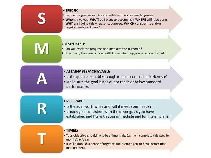11 best market segmentation images on Pinterest Board, Business - making smart marketing plan