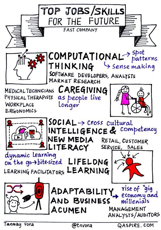 "Nina Nissilä on Twitter: ""Skills for future success in a disruptive world of work via @tnvora https://t.co/y2r10uE4Y8 #disruption #socialintelligence #adaptability https://t.co/nsYOPHRhaH"""