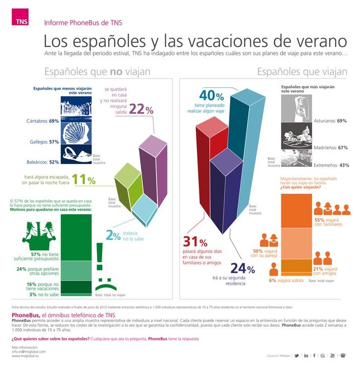 Los españoles y las vacaciones de verano (2012): el 66% de los españoles tiene previsto viajar en sus vacaciones de verano  http://www.tns-global.es/actualidad/noticias/el-66-de-los-espanoles-tiene-previsto-viajar-en-sus-vacaciones-de-verano(379)/