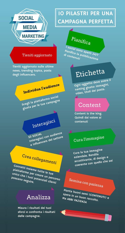 Social Media Marketing: 10 pilastri per la campagna perfetta #infografica #smm