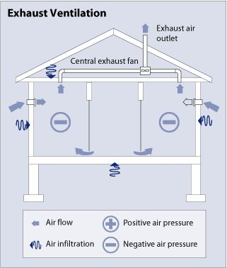 Diagram of an exhaust ventilation system, showing a side view of a simple house with an attic, living space, and basement. In the attic is horizontal duct work leading into a box labeled the central exhaust fan. A duct extending vertically from the central exhaust fan and through the roof is labeled the exhaust air outlet. Arrows show air flow going into the house through vents in the walls, moving through the living space, and moving into the central exhaust fan and out of the house through…