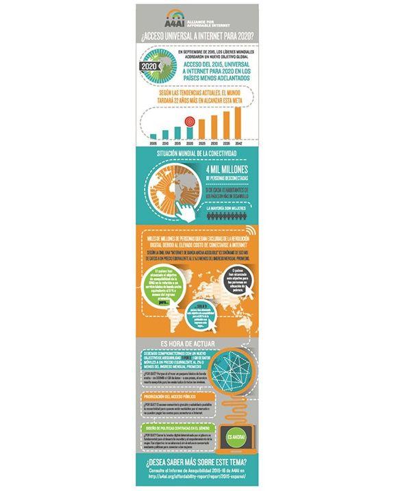 Alliance for Affordable Internet, Infographic design.
