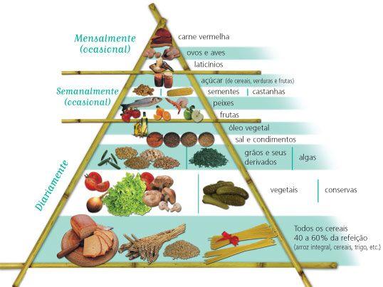 Sugestão de cardápio para a dieta macrobiótica