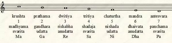 The Sama Veda is purely a collection of 'samans' (chants) derived from the eighth and ninth books of the 'original Veda', the Rig­Veda. The hymns in the Sama Veda, used as musical notes have no distinctive lessons of their own. Hence, its text is a reduced version of the Rig Veda.