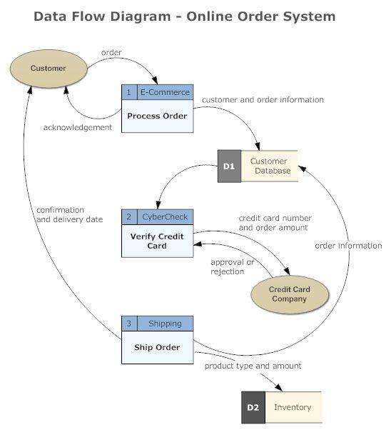 data flow diagram symbols