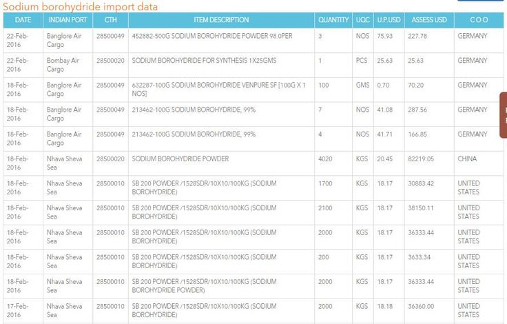 Sodium Borohydride Import | Authentic Sodium Borohydride Export Data Ready for Traders www.seair.co.in/sodium-borohydride-import-data.aspx