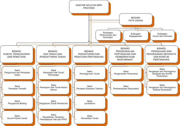 Kementerian Agraria dan Tata Ruang/Badan Pertanahan Nasional > Tentang Kami > Struktur Organisasi & Pejabat > Kantor Wilayah Badan Pertanahan Nasional