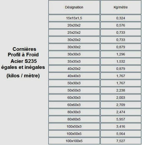 CORNIERE ÉGALE PROFIL A FROID ACIER BARRE FER