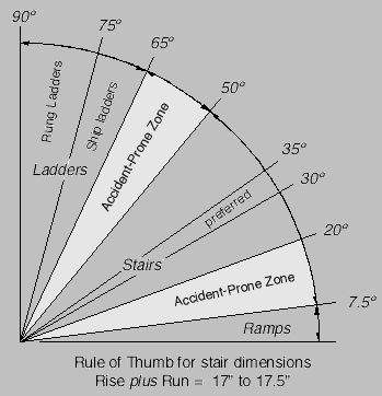 Stair Rise and Run chart