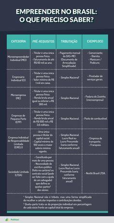O empresário, no Brasil, possui a liberdade de escolher dentre as diversas modalidades de empresas disponíveis, como o Microempreendedor Individual (MEI), Empresário Individual (EI), Microempresa (ME), Empresas de Pequeno Porte (EPP), Empresa Individual de Responsabilidade Limitada (EIRELI), Sociedade Limitada (LTDA), entre outras. Confira as diferenças entre cada uma: