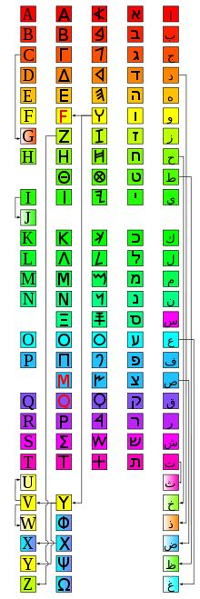 Each letter of Phoenician gave way to a new form in its daughter scripts. Left to right:Latin, Greek, Phoenician, Hebrew, Arabic
