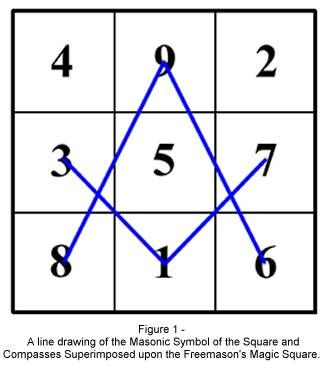 Musings on the Geometric Properties of the Square and Compasses