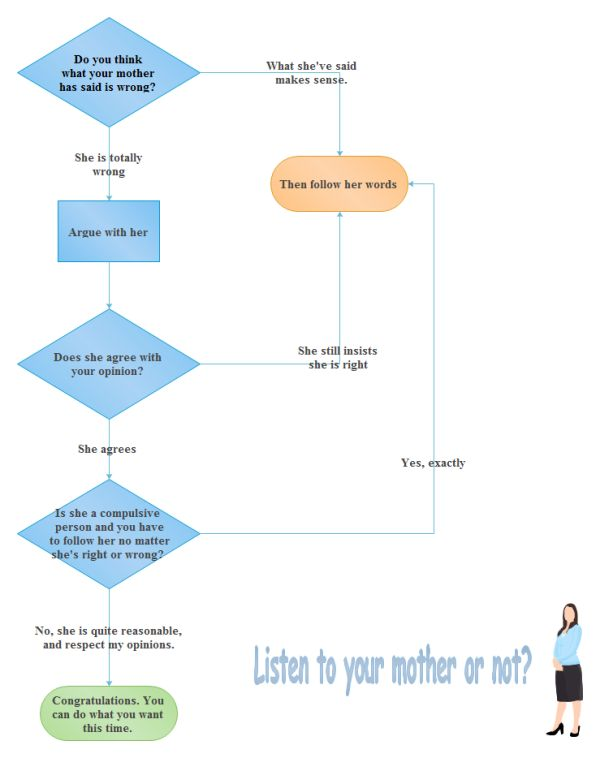 Flowchart Template Microsoft Word How To Easily Create A Flow Chart - flowchart template word