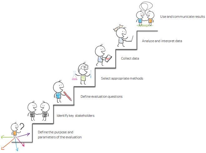 How do you evaluate? Together to live Program Evaluation - program evaluation