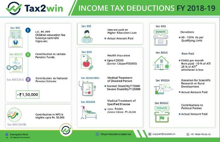 Deductions Under Chapter Vi A Of Income Tax Act For Fy 2019 20 Ay