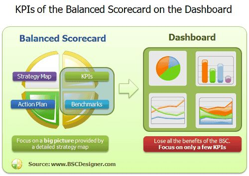 KPIs of the Balanced Scorecard on the Dashboard