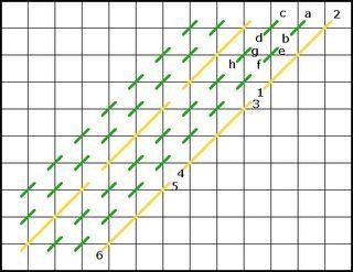 Diagonal Stripe Stitch diagram