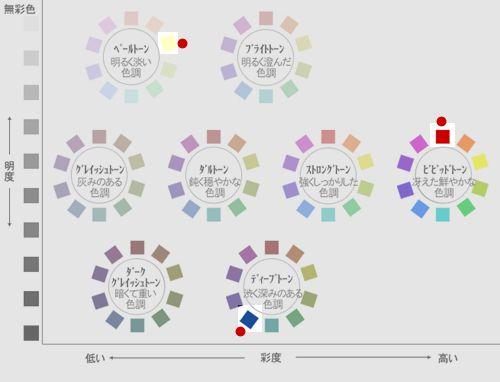 トーンも色相も異なるカラーチョイス