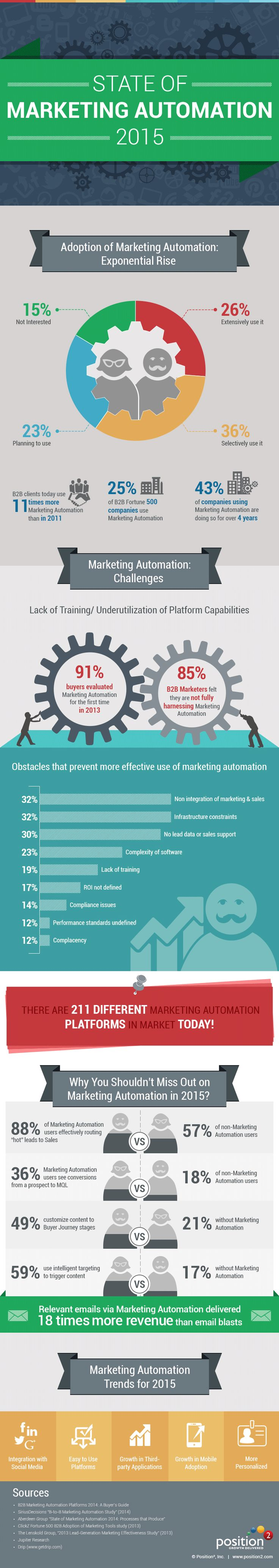 [ Infographie ] The State of #MarketingAutomation 2015 | Marketing et Communication Corporate & BtoB
