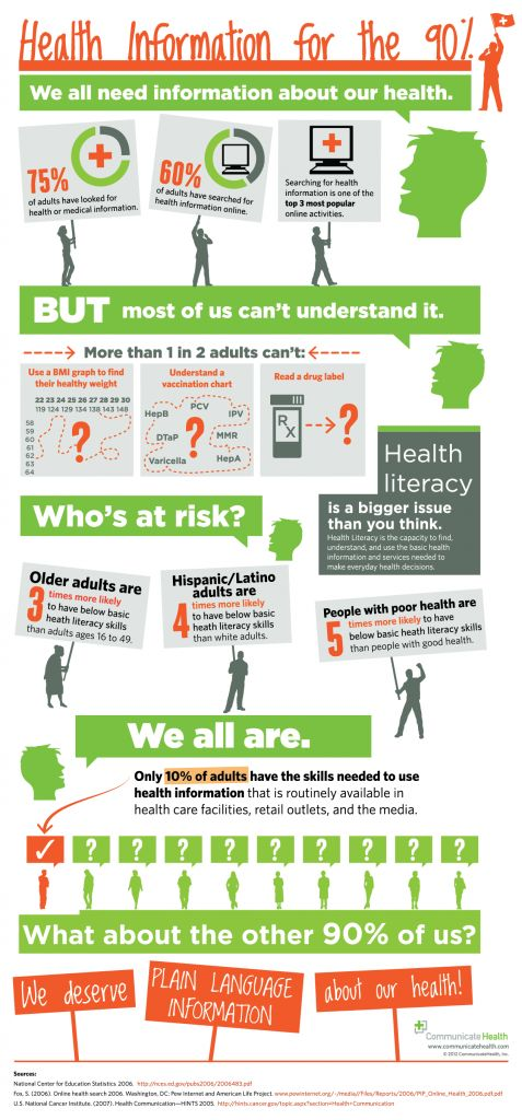 best adult literacy images literacy clip art  health literacy infographic use plain launguage when accessing educating 90% of adults about
