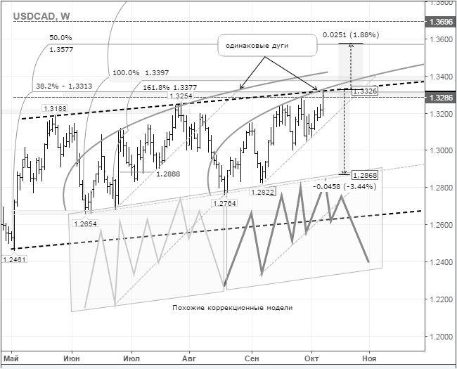 Краткосрочная торговая идея: FX USD/CAD - игра на понижение: отскок от сопротивления http://krok-forex.ru/news/?adv_id=10333 прогноз эксперта: Торговые возможности по валютной паре: на дневном графике формируются две идентичные коррекционные модели. На второй модели от сопротивления 1,1325 должна начаться фаза ослабления против канадского доллара. Вход в короткие позиции необходимо искать на внутридневных графиках. Стоп размещать за уровень 38,2% (1,3313) на 1,3350, ТП – на уровне 1,2868…