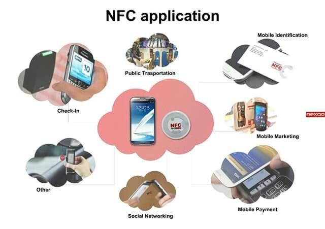 Schema pratico dell'utilizzo della #tecnologia #nfc