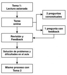 El MODELO FC y metodologías inductivas ¿sabrías relacionarlos? (1/2)