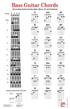 Bass Guitar Chord Charts poster includes the seven basic guitar chord fingers for the seven major chords, A, B, C, D, E, F, and G. Fingerings for each chord are shown in 3 variations, major, minor and 7th. Along with the chord fingerings, is included a gu