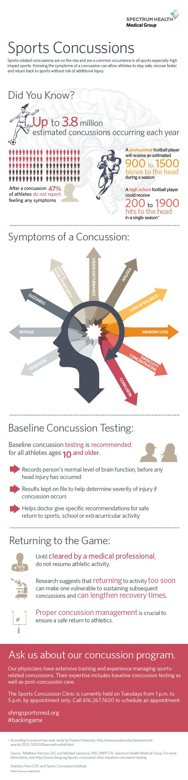 Learn more. #concussions https://healthbeat.spectrumhealth.org/infographics/sports-concussions/