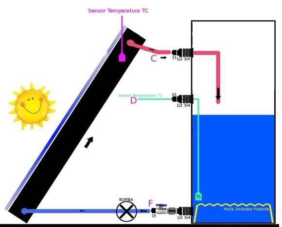 Esquema de funcionamiento de un colector solar