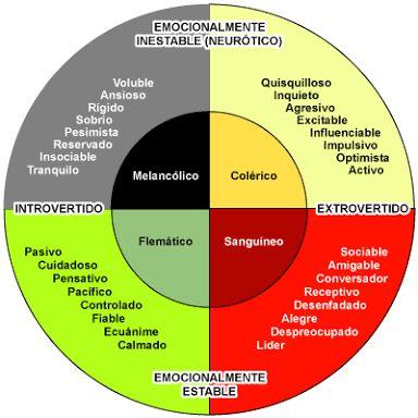 Resultado de imagen para tipos de temperamentos según hipócrates