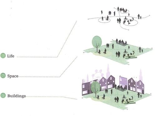 1. 2. 3. Urban Design Strategy by Gehl Architects