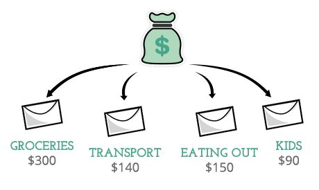 Envelope budgeting system | Goodbudget. Works on iphone and Android too. Free or paid plans - looks good.