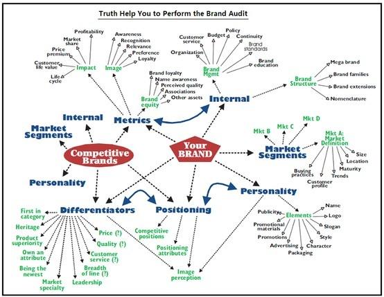 Brand Audit Mindmap