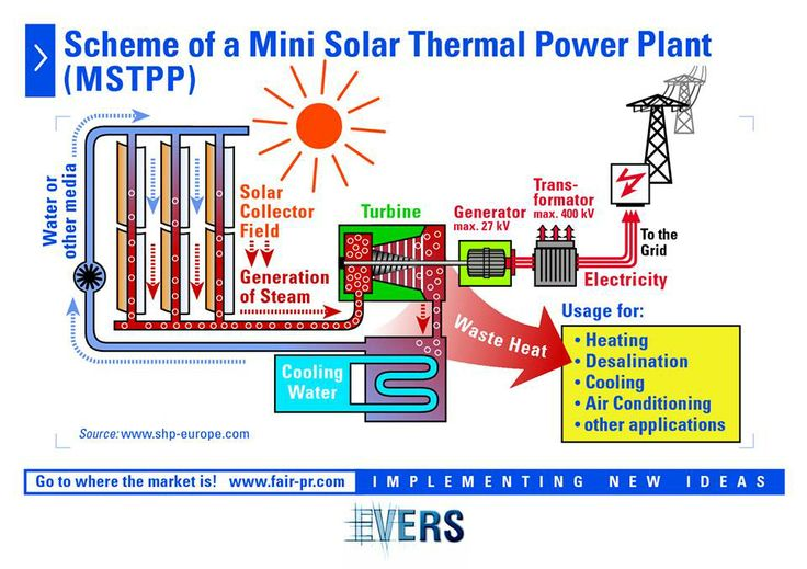 Mini Electrical Plant : Best images about my job on pinterest thermal power