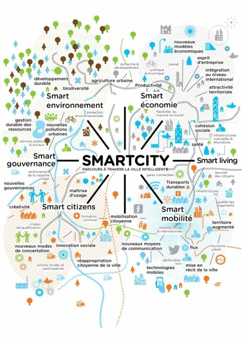 Carte SmartCity Ville intelligente