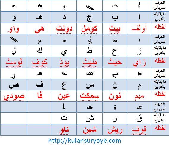لماذا تخلى العرب عن حروفهم المحلية وكتبوا بحرف سرياني الأصل Islamic Alphabet Free Pdf Books Ancient Civilizations