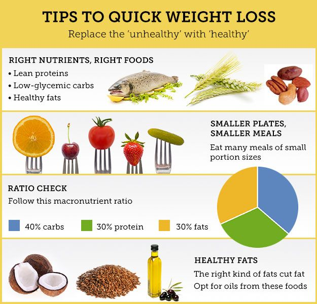 quick weight loss diets download