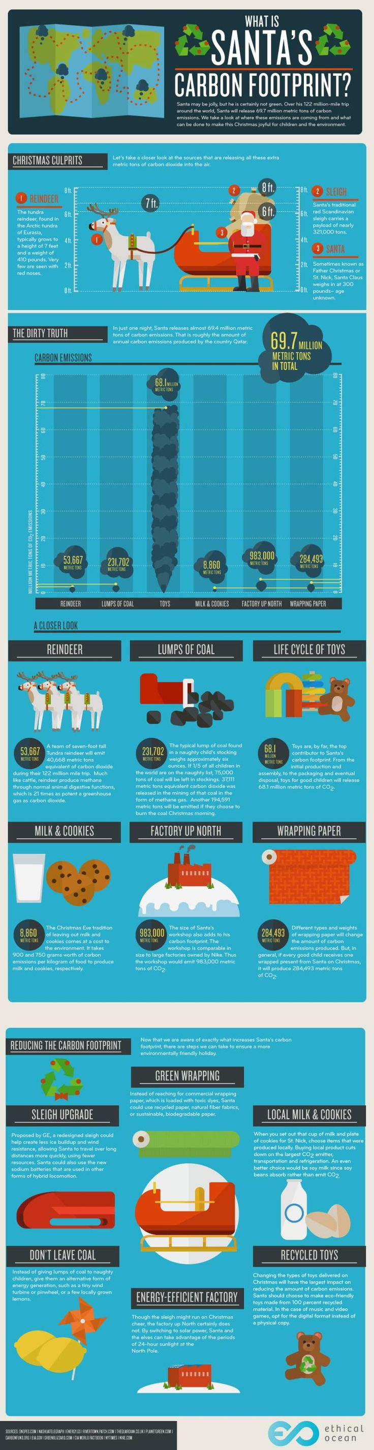 What is Santa's Carbon Footprint? | Christmas Fun Facts by Pioneer Settler at http://pioneersettler.com/santas-carbon-footprint/