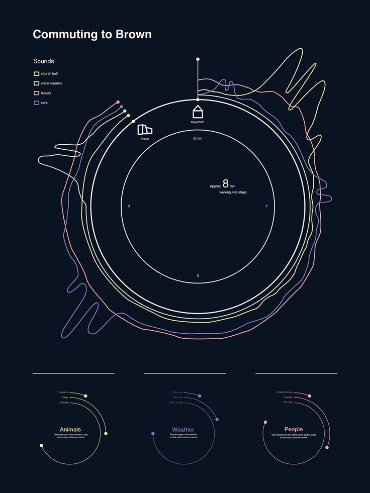 Sound wave infographic on Behance                                                                                                                                                                                 More