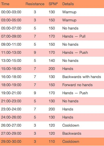 30 Minute Elliptical Workout- better than mindlessly watching the time creep by