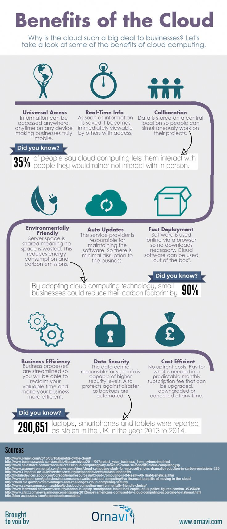 Ornavi Infographic. Benefits of the Cloud all the