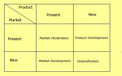 ansoff matrix on cosmetics products kabebo Learn how to use the ansoff matrix, to discover product market combinations and  choose the right strategy, including a template read more about this tool.