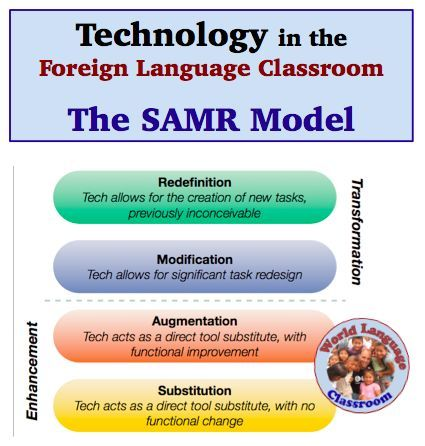 Technology in the classroom change in Essay Academic Service