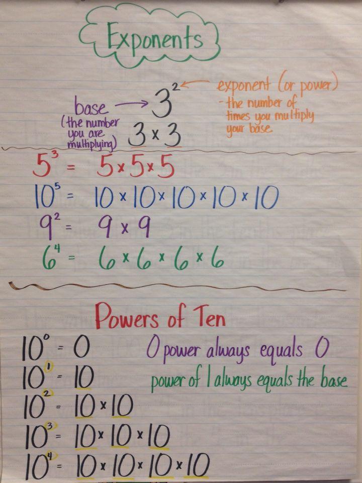 Exponents Anchor Chart Grade 5