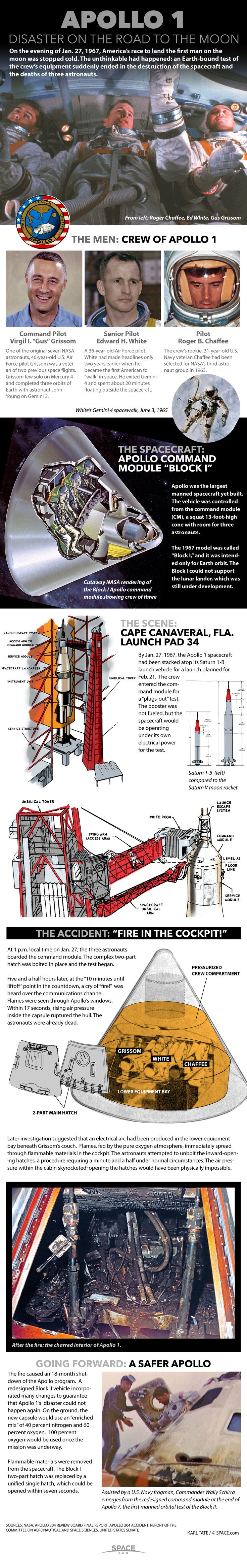 Remembering the Apollo 1 Fire (Infographic) | NASA Space Disasters & Gus Grissom, Roger Chaffee, Ed White | Human Spaceflight Risk & NASA Spacecraft Safety