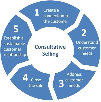 Consultative Selling Definition   Marketing Dictionary   MBA Skool-Study.Learn.Share.